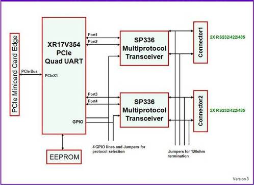 DS-MPE-SER4M Block Diagram