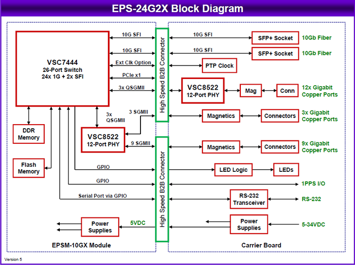 EPS 24G2X Block Diagram